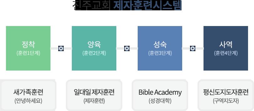 제자훈련 양육 및 시스템